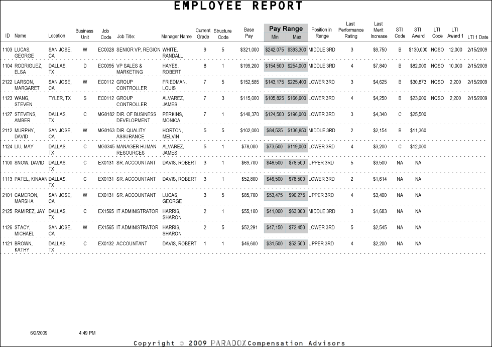 employee performance reports